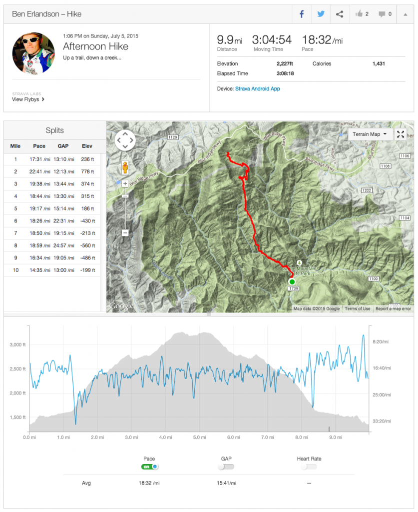 Strava Log of Stone Mtn MST hike
