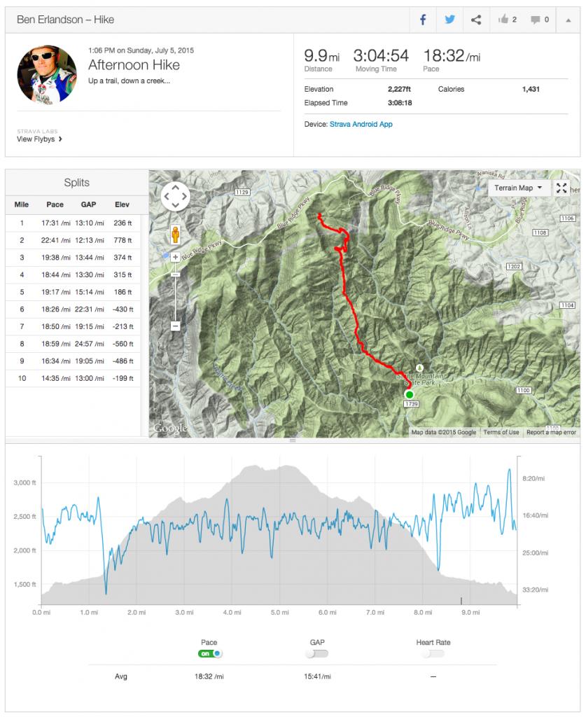 Strava Log of Stone Mtn MST hike